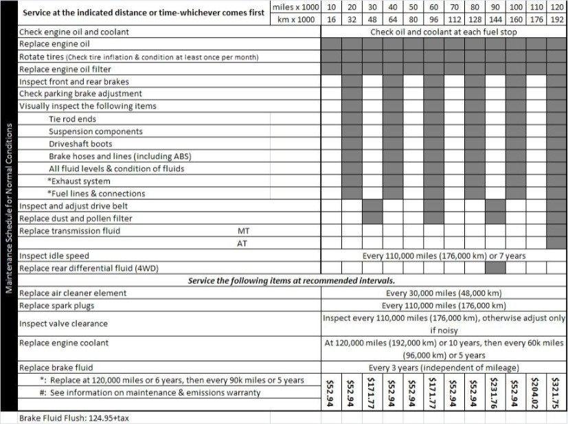 2002 2003 Cr V Maintenance Schedule